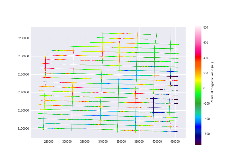 Predicting Spatial Data with Machine Learning | Geology and Python